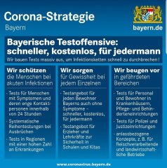 Corona-Strategie Testoffensive